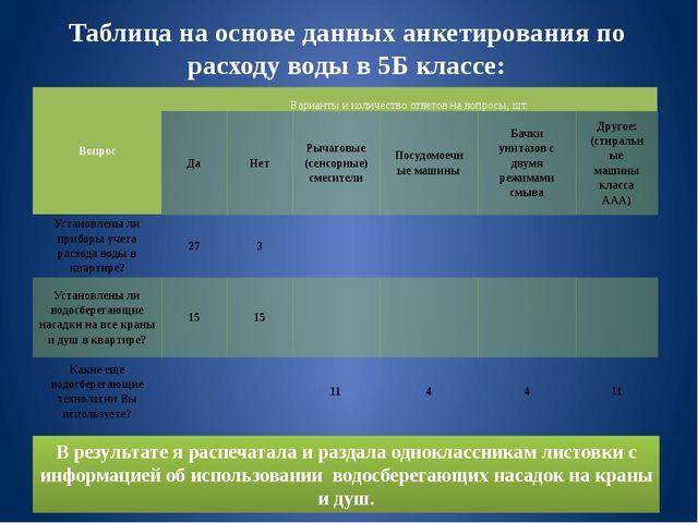 Таблица на основе данных анкетирования по расходу воды в 5Б классе: В результ...