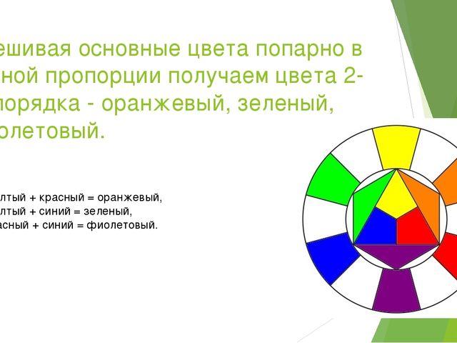 Смешивая основные цвета попарно в равной пропорции получаем цвета 2-го порядк...