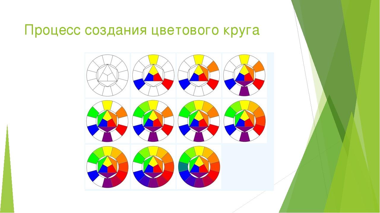 Процесс создания цветового круга