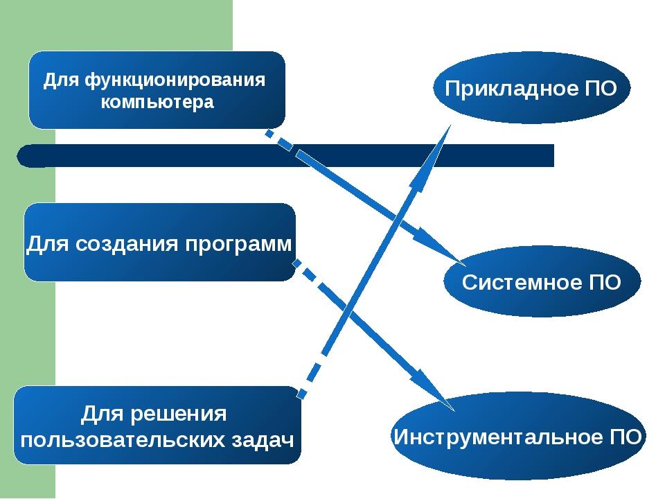Для функционирования компьютера Для создания программ Для решения пользовател...