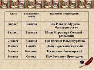 КлассВид произве денияНазвания произведений 5классБылинаКак Илья из Муром
