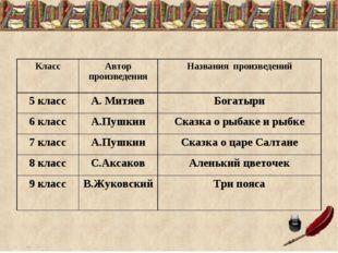 КлассАвтор произведенияНазвания произведений 5 классА. МитяевБогатыри 6 к