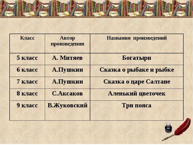 КлассАвтор произведенияНазвания произведений 5 классА. МитяевБогатыри 6 к...