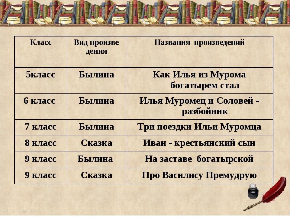 КлассВид произве денияНазвания произведений 5классБылинаКак Илья из Муром...