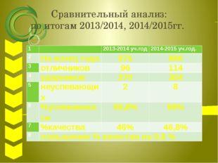 Сравнительный анализ: по итогам 2013/2014, 2014/2015гг. 1 2013-2014уч.год 201