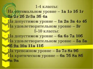 1-4 классы: На оптимальном уровне – 1а 1ә 1б 1г 2а 2ә 2б 2г3а 3б 4а На допус