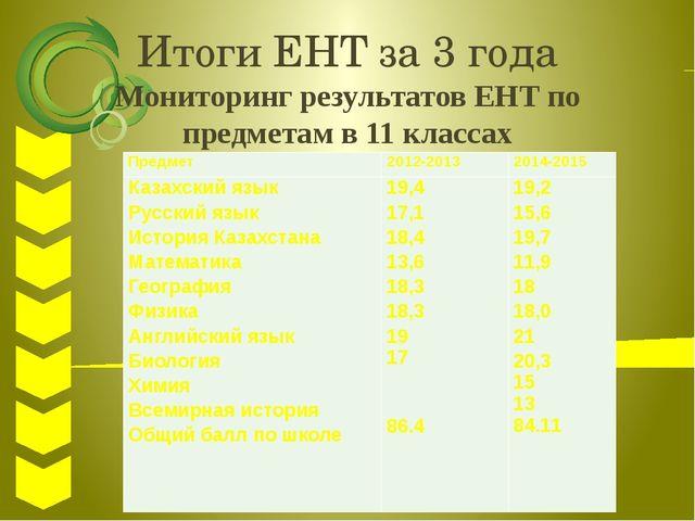Итоги ЕНТ за 3 года Мониторинг результатов ЕНТ по предметам в 11 классах Пред...