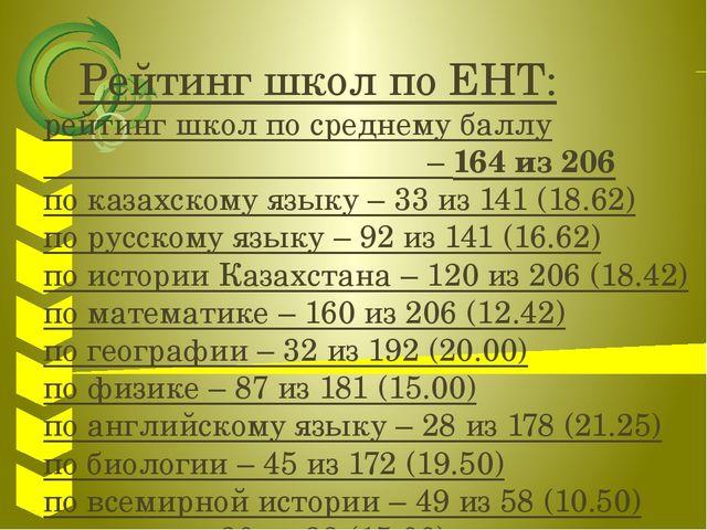 Рейтинг школ по ЕНТ: рейтинг школ по среднему баллу – 164 из 206 по казахско...