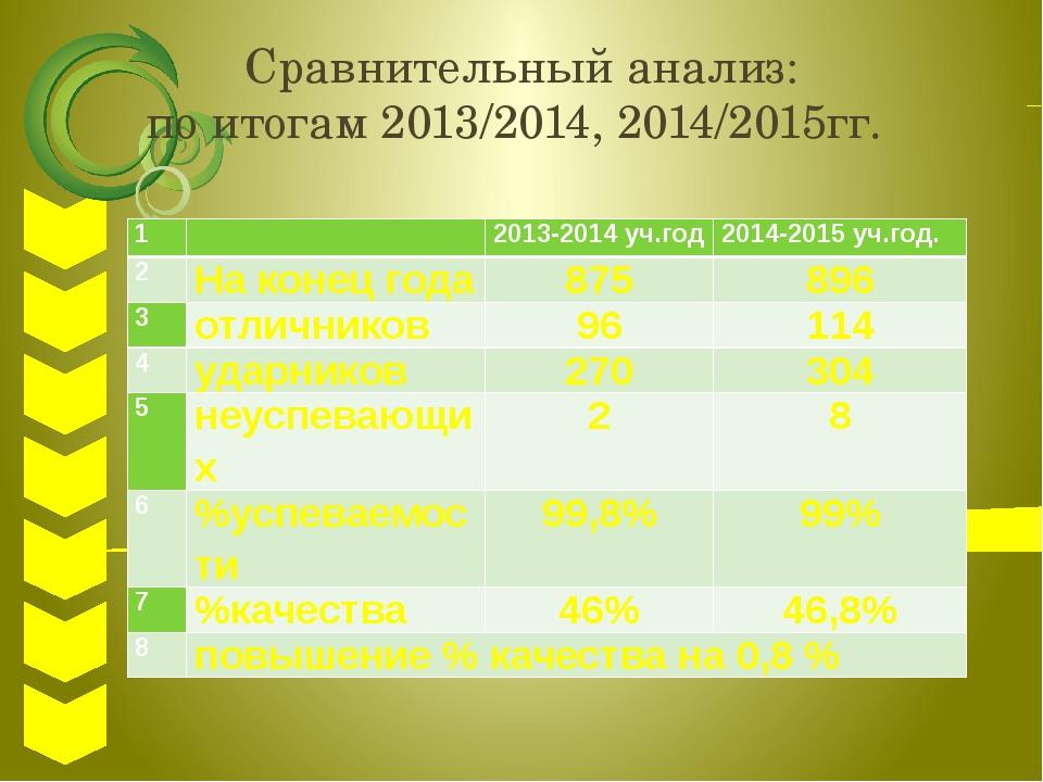 Сравнительный анализ: по итогам 2013/2014, 2014/2015гг. 1 2013-2014уч.год 201...