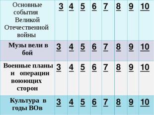 Какое событие произошло у деревни Прохоровка в 1943 году? Основные события В