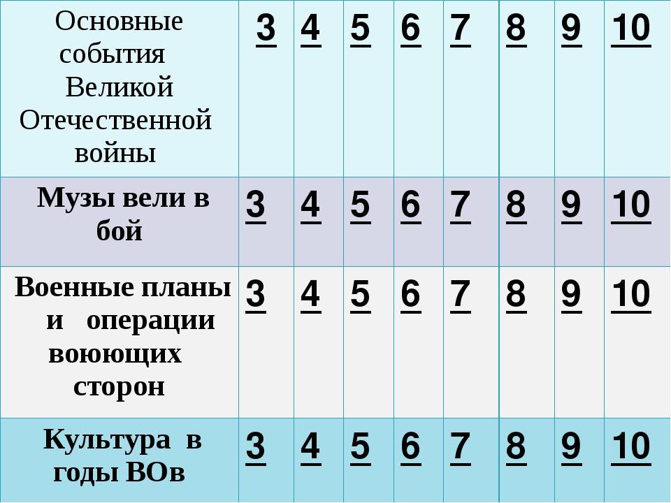 Какое событие произошло у деревни Прохоровка в 1943 году? Основные события В...