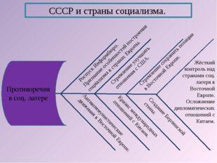 СССР и страны социализма. Антикоммунистические движения в Восточной Европе. К