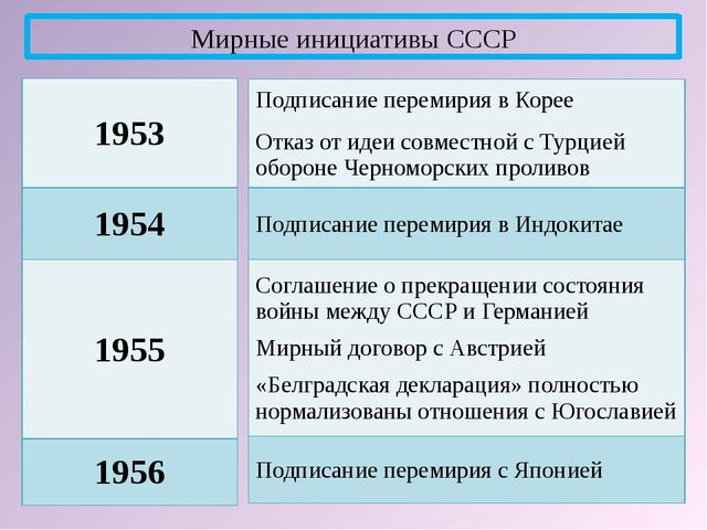 Мирные инициативы СССР 1953 1954 1955 1956 Подписание перемирия в Корее Отказ...