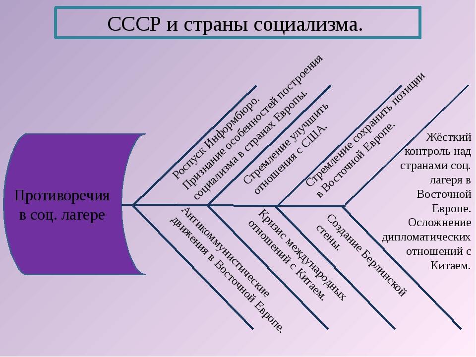 СССР и страны социализма. Антикоммунистические движения в Восточной Европе. К...