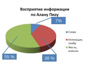 7% 38 % 55 %