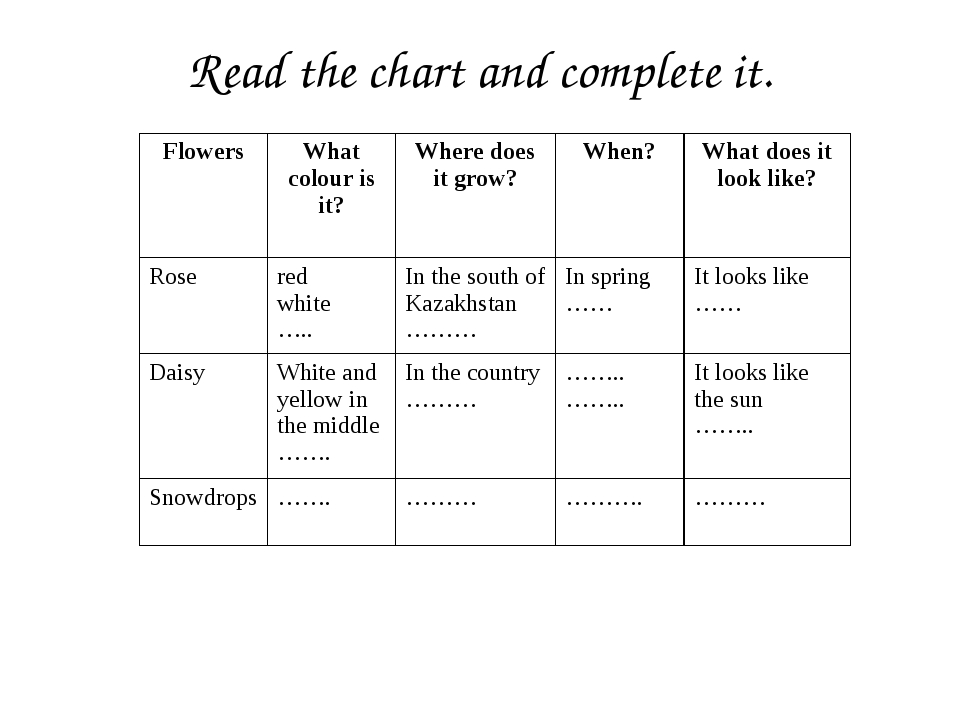 Read the chart and complete it. Flowers Whatcolouris it? Where does it grow?...