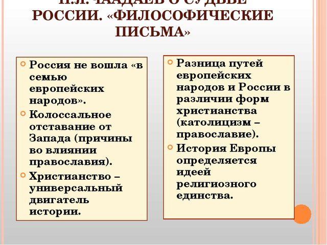 П.Я.ЧААДАЕВ О СУДЬБЕ РОССИИ. «ФИЛОСОФИЧЕСКИЕ ПИСЬМА» Россия не вошла «в семью...