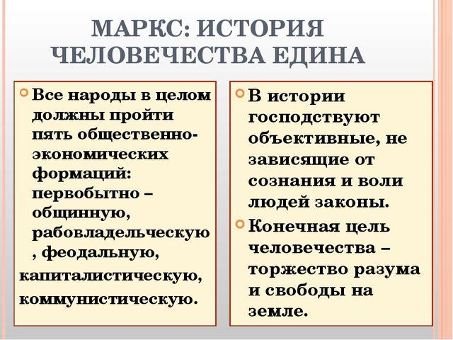 МАРКС: ИСТОРИЯ ЧЕЛОВЕЧЕСТВА ЕДИНА Все народы в целом должны пройти пять общес...