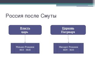 Россия после Смуты Власть царь Церковь Патриарх Михаил Романов 1613 -1645 Фил