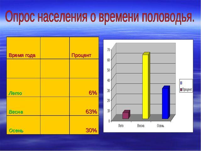 Время годаПроцент  Лето6% Весна63% Осень30%