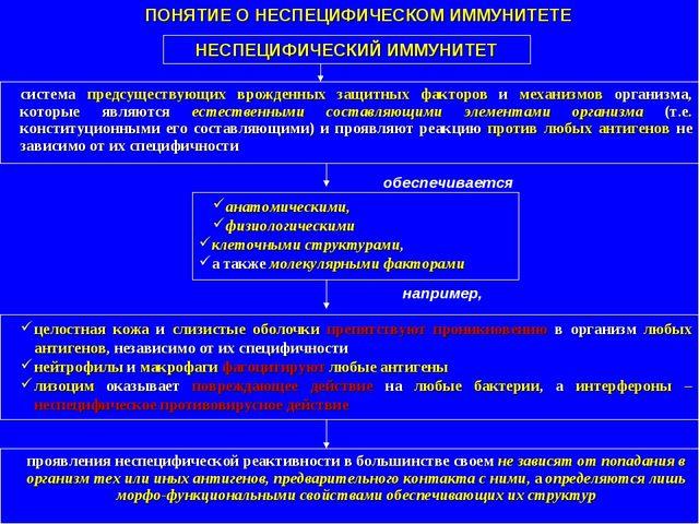 ПОНЯТИЕ О НЕСПЕЦИФИЧЕСКОМ ИММУНИТЕТЕ система предсуществующих врожденных защи...