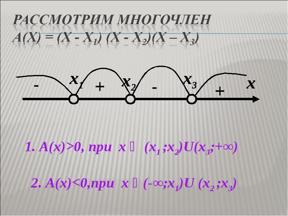 + + - - 2. А(х)0, при x ϵ (x1 ;x2)U(x3;+∞)