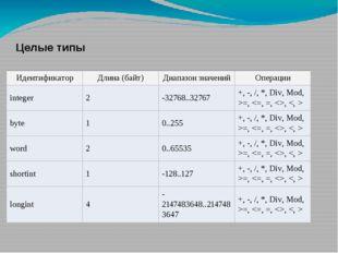 Целые типы Идентификатор Длина (байт) Диапазон значений Операции integer 2 -3