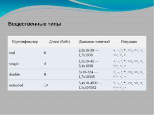 Вещественные типы Идентификатор Длина (байт) Диапазон значений Операции real