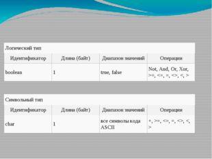 Логический тип Идентификатор Длина (байт) Диапазон значений Операции boolean