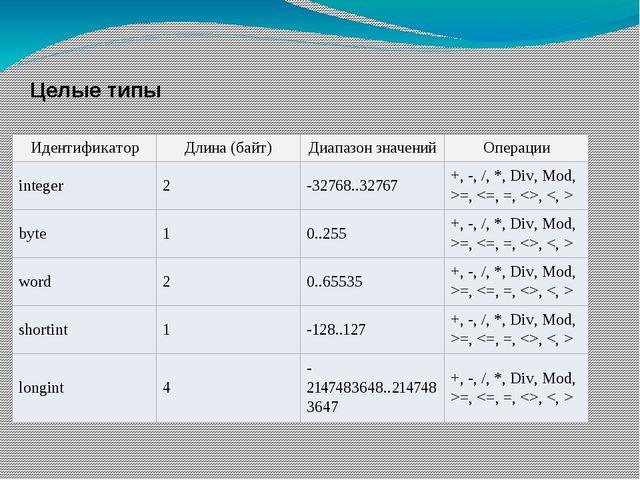 Целые типы Идентификатор Длина (байт) Диапазон значений Операции integer 2 -3...