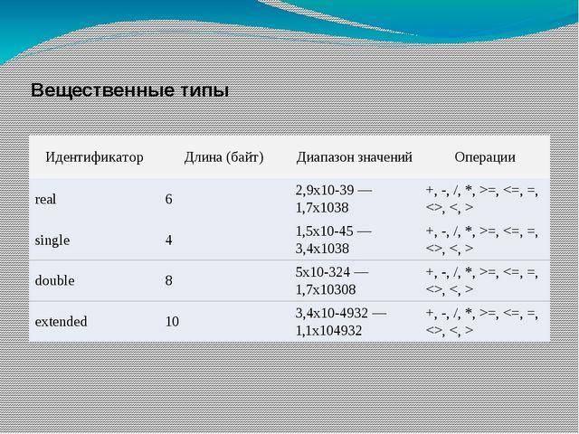 Вещественные типы Идентификатор Длина (байт) Диапазон значений Операции real...