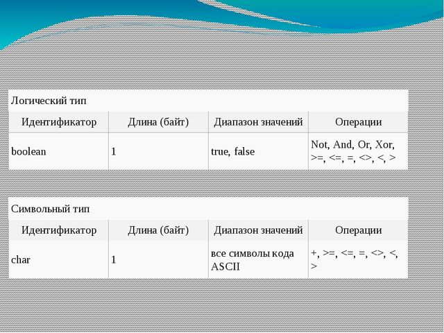 Логический тип Идентификатор Длина (байт) Диапазон значений Операции boolean...