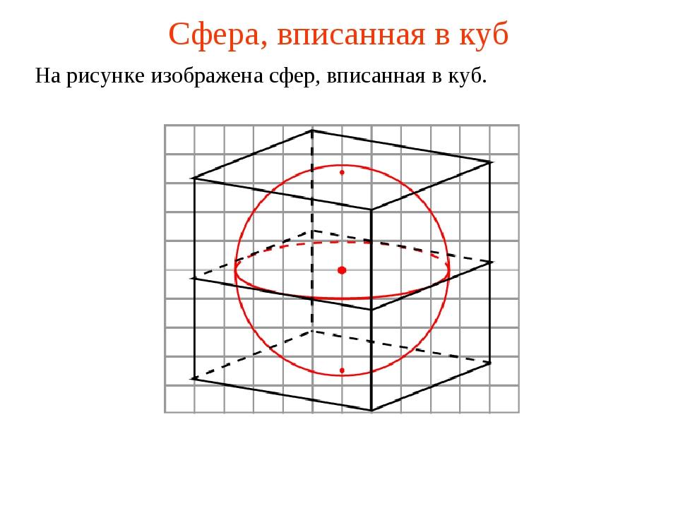 Сфера, вписанная в куб На рисунке изображена сфер, вписанная в куб.