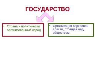 ГОСУДАРСТВО Страна и политически организованный народ Организация верховной в
