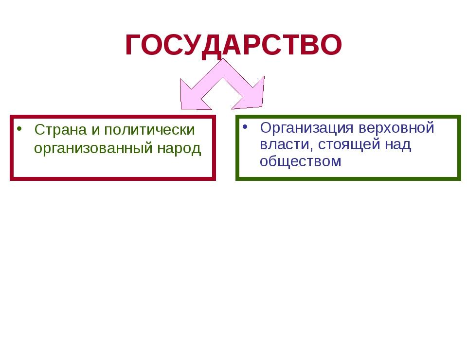 ГОСУДАРСТВО Страна и политически организованный народ Организация верховной в...