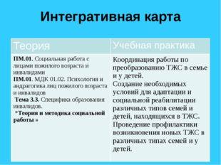 Интегративная карта Теория Учебная практика ПМ.01.Социальная работа с лицами