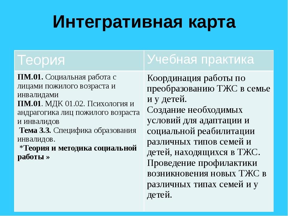 Интегративная карта Теория Учебная практика ПМ.01.Социальная работа с лицами...