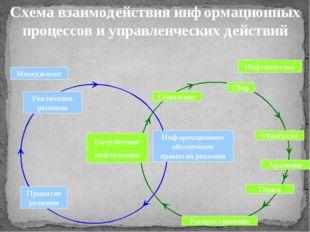 Схема взаимодействия информационных процессов и управленческих действий Реали