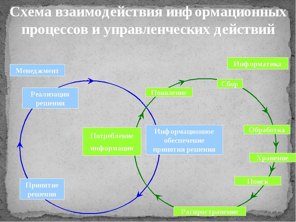 Схема взаимодействия информационных процессов и управленческих действий Реали...