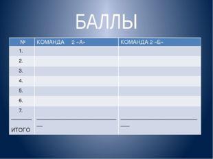 БАЛЛЫ № КОМАНДА 2«А» КОМАНДА 2 «Б» 1. 2. 3. 4. 5. 6. 7. _______ ИТОГО _______
