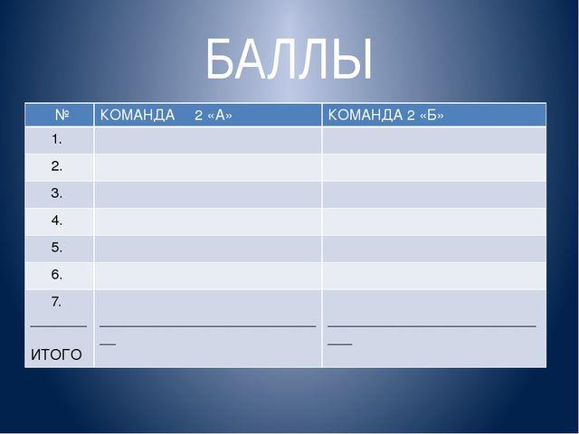 БАЛЛЫ № КОМАНДА 2«А» КОМАНДА 2 «Б» 1. 2. 3. 4. 5. 6. 7. _______ ИТОГО _______...
