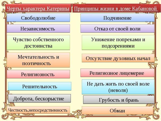 Принципы жизни в доме Кабановой Свободолюбие Независимость Чувство собственно...