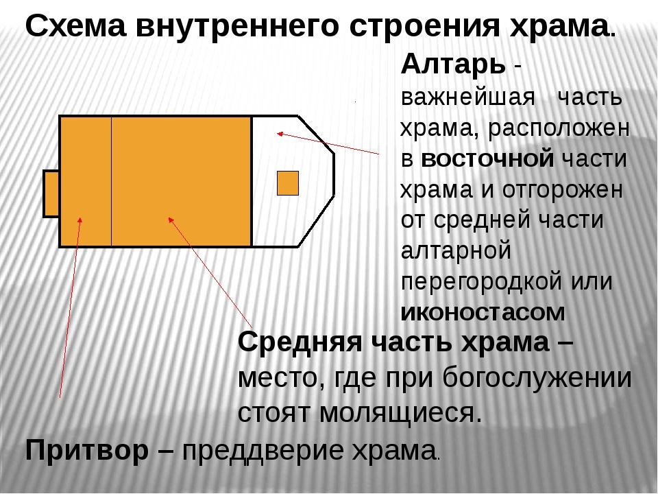 Схема внутреннего строения храма. Притвор – преддверие храма. Средняя часть х...