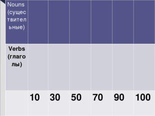 Nouns (существительные) Verbs(глаголы) 10 30 50 70 90 100