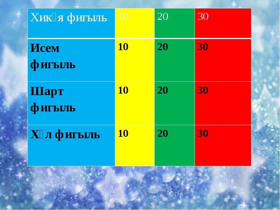 Хикәяфигыль 10 20 30 Исем фигыль 10 20 30 Шарт фигыль 10 20 30 Хәлфигыль 10...