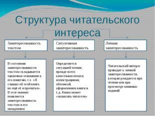 Структура читательского интереса Заинтересованность текстом Ситуативная заин