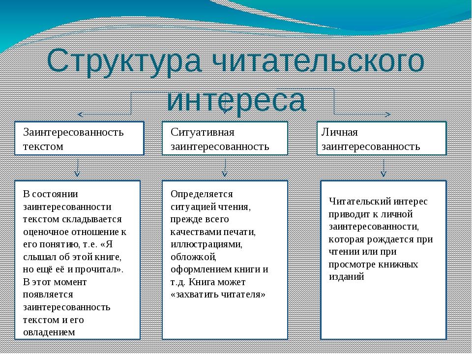 Структура читательского интереса Заинтересованность текстом Ситуативная заин...