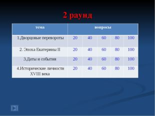2 раунд темавопросы 1.Дворцовые перевороты20406080100 2. Эпоха Екатери