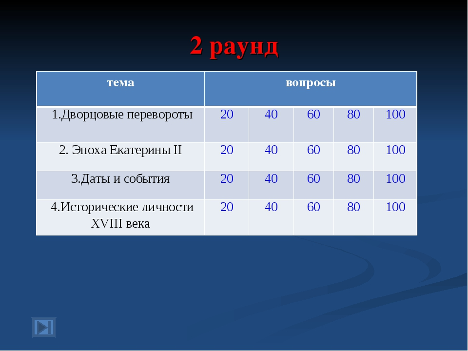 2 раунд темавопросы 1.Дворцовые перевороты20406080100 2. Эпоха Екатери...