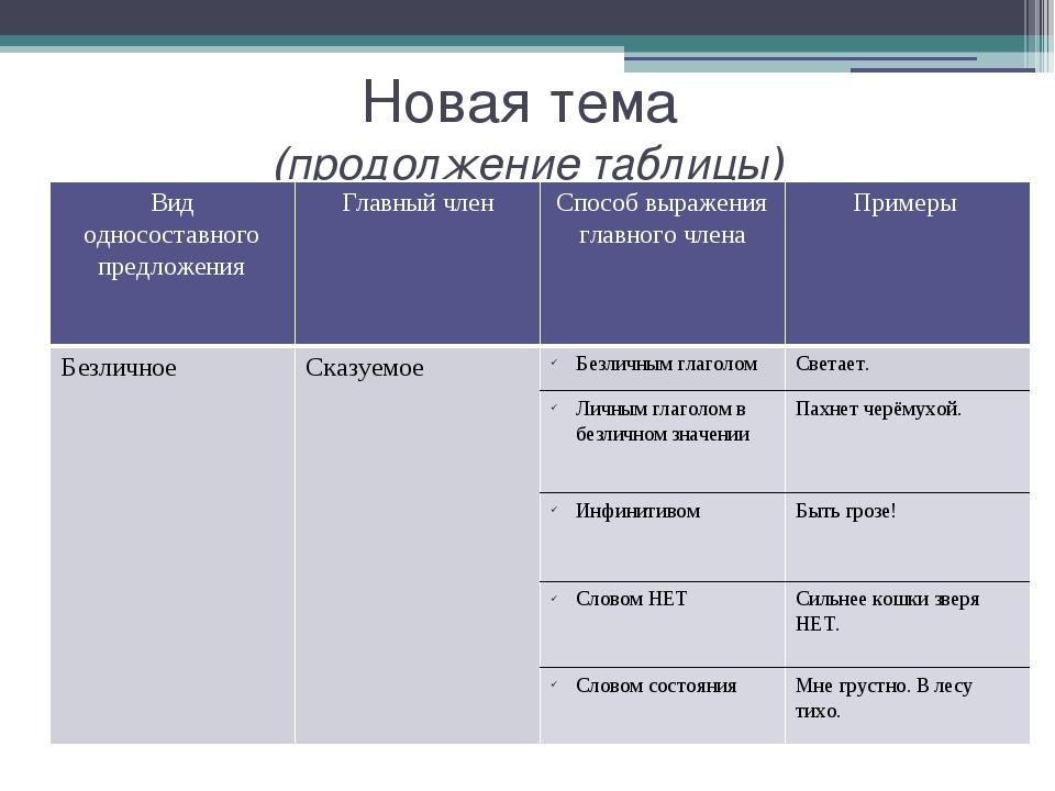 Новая тема (продолжение таблицы) Вид односоставного предложения Главный член...